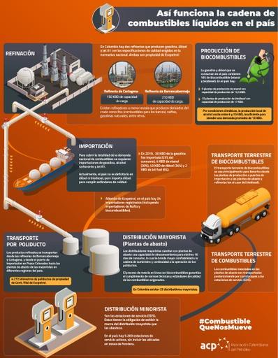Infografía de la cadena de valor del Downstream