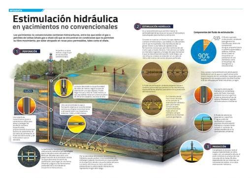 Estimulación hidráulica en YNC