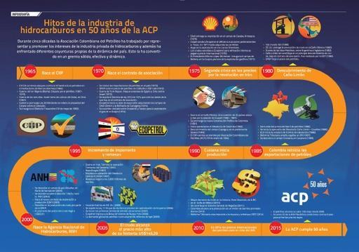 Hitos de la industria de hidrocarburos en 50 años de la ACP
