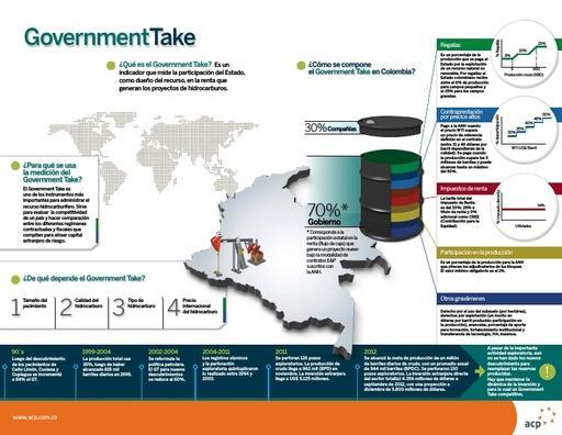 GovernmentTake