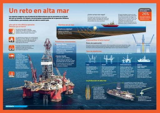 Un reto en alta mar