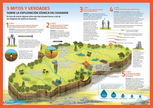 5 mitos y verdades sobre la exploración sísmica en Casanare