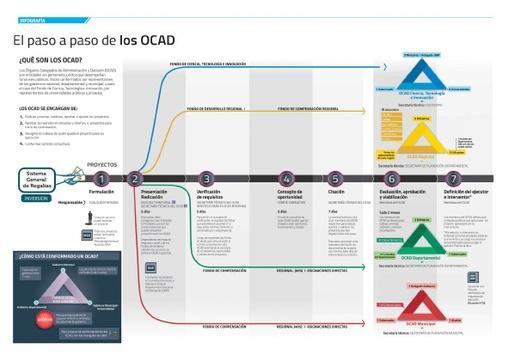 El paso a paso de los OCAD