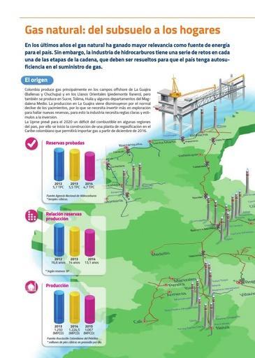 Gas natural: del subsuelo a los hogares