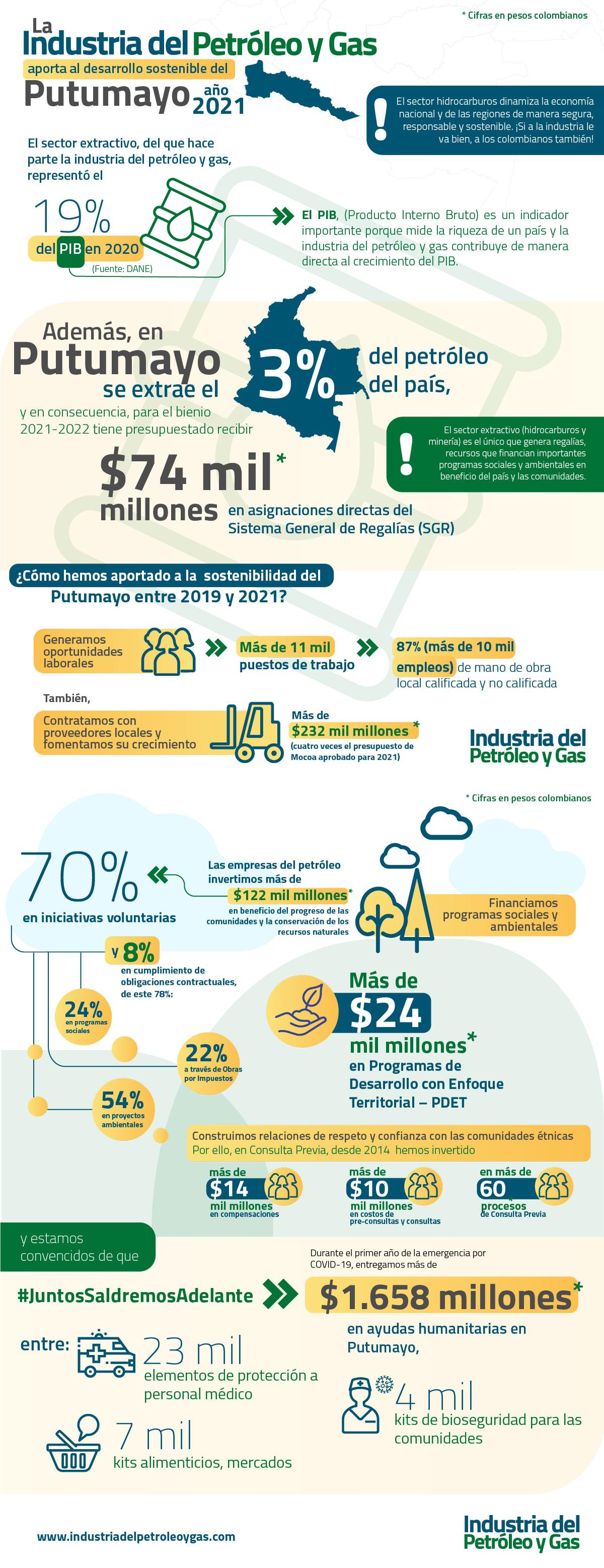 Infografía La Industria del Petróleo y Gas aporta al desarrollo sostenible del Putumayo Año 2021